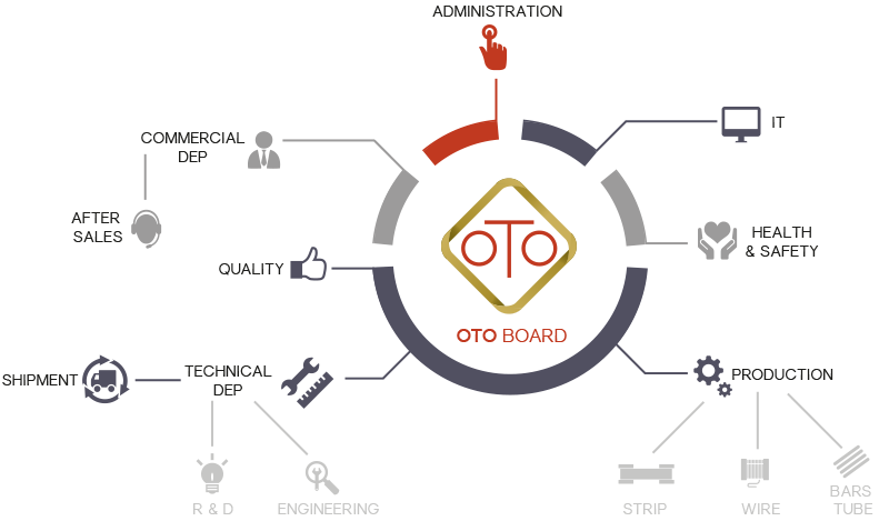 Otomec_board